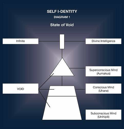 Self I-dentity  - State of Void